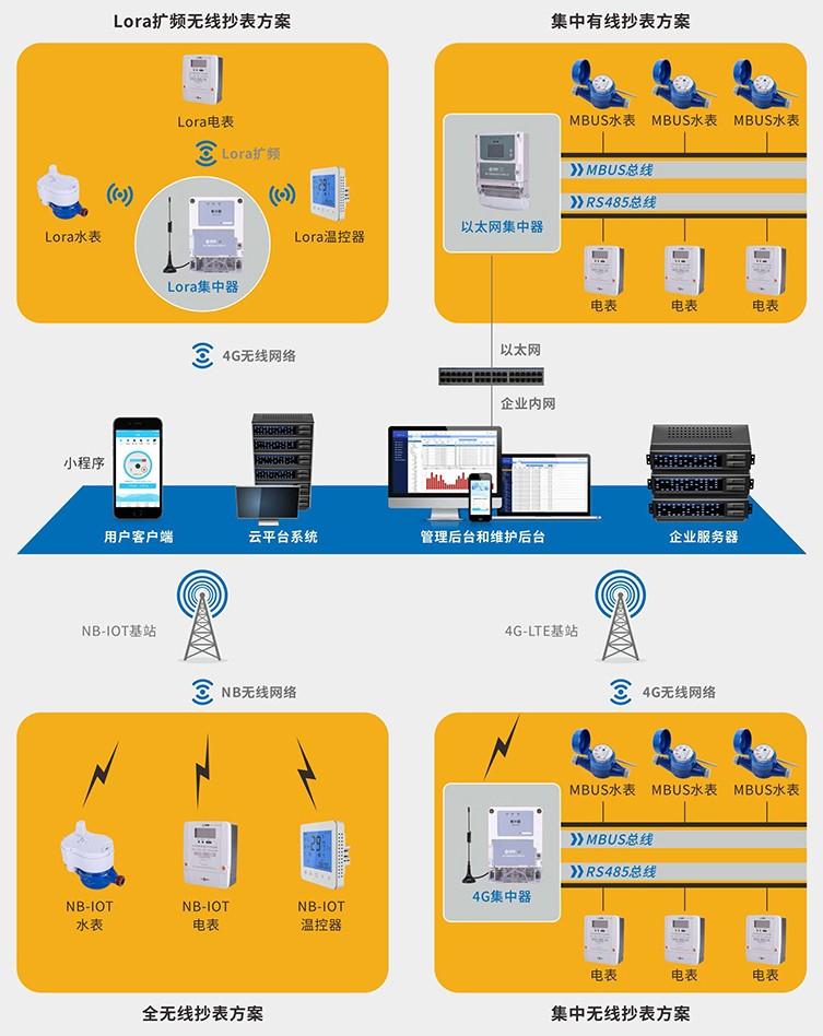 综合计量抄表及控制系统