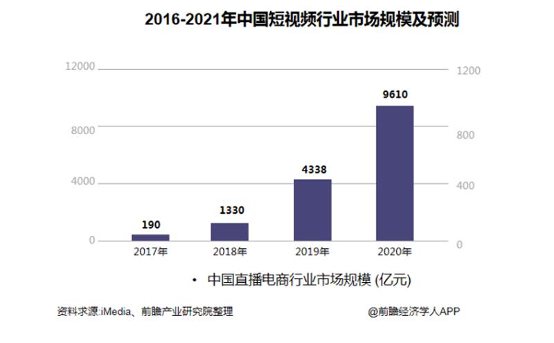 2016-2021年中国短视频行业市场规模预测