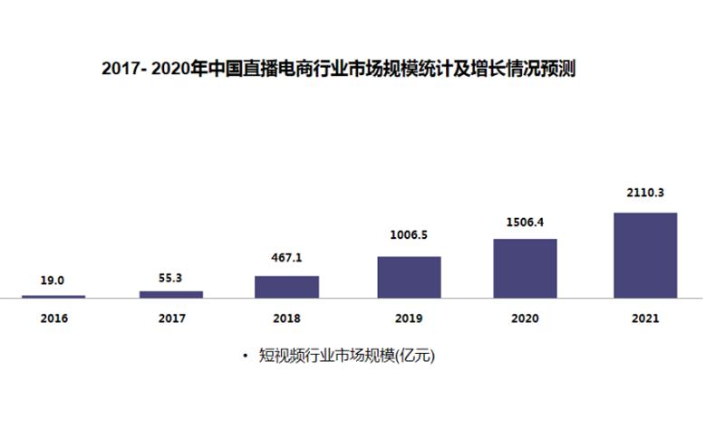2017-2020年中国直播电商行业市场规模统计及增长情况预测