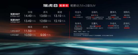 【新闻通稿】以实力成就冠军之路 瑞虎8鲲鹏版正式上市 售价9.99万元起售-更新134.png