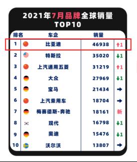 超越特斯拉,比亚迪重回全球新能源单月品牌销量榜首329.png