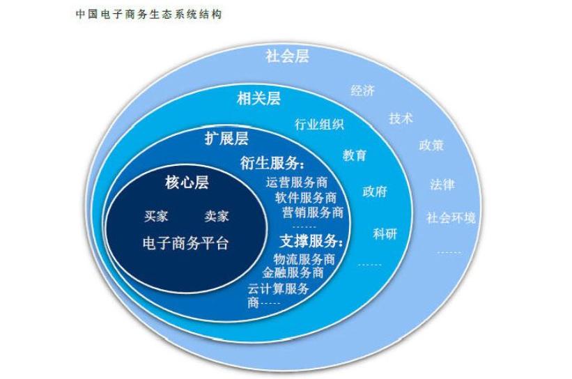 电子商务20200220142035.png