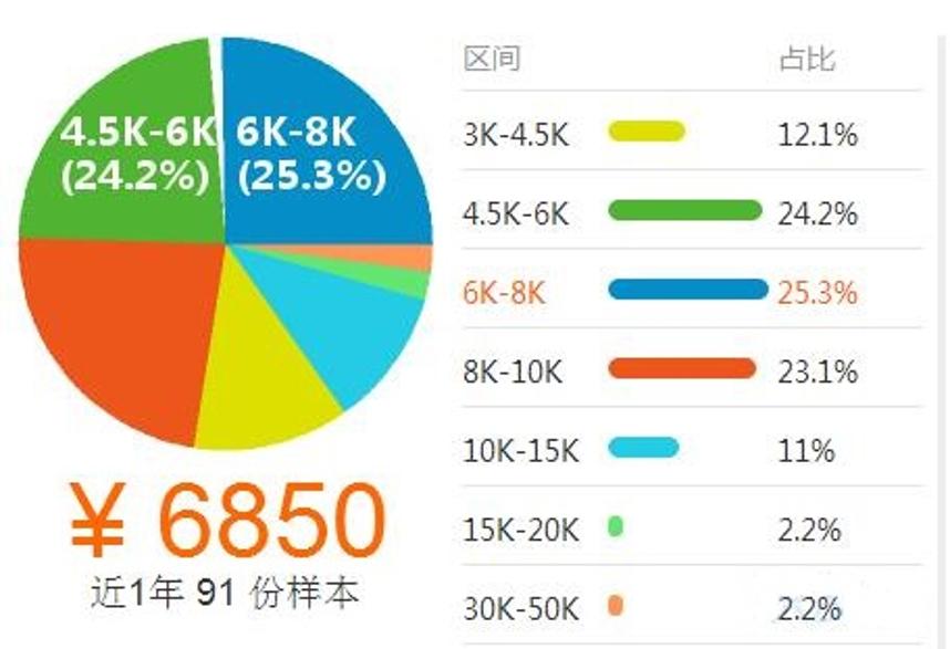 电子商务02薪资.png