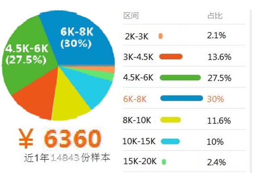 电子商务03薪资.png