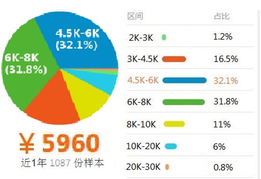 电子商务04薪资.png
