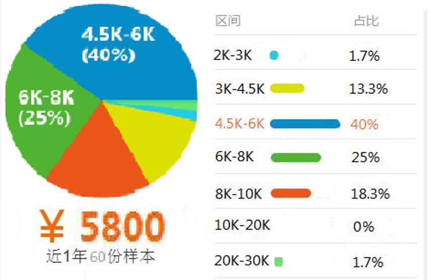 互营销01薪资.png