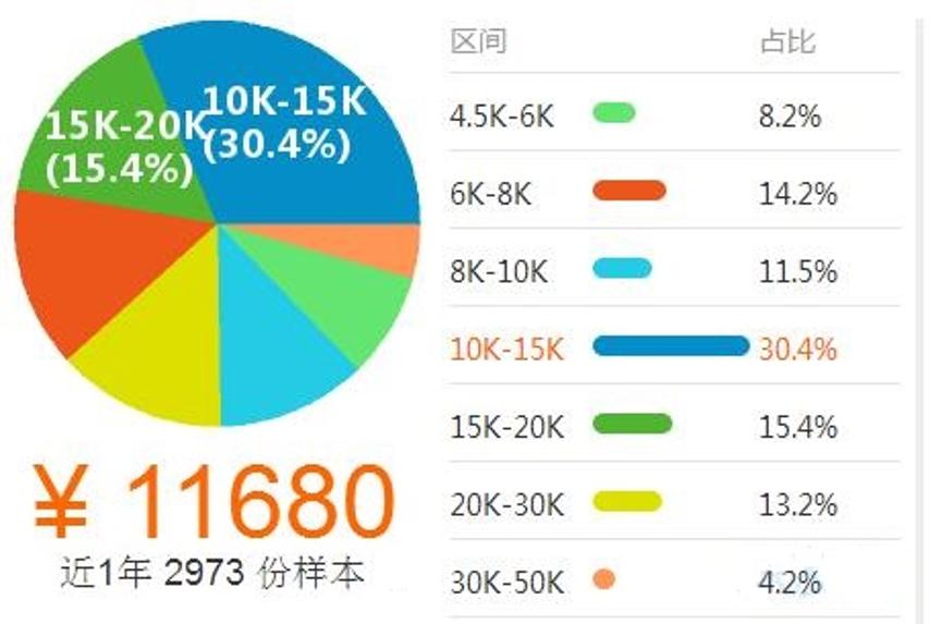 物联网薪资01.png