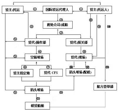 国际海运代理业务流程图