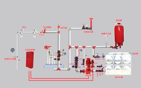 消防排烟系统