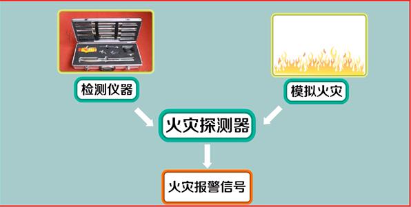 点型感烟、感温火灾探测器