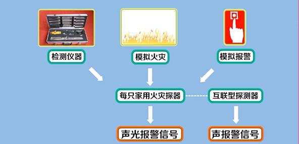 火灾探测器