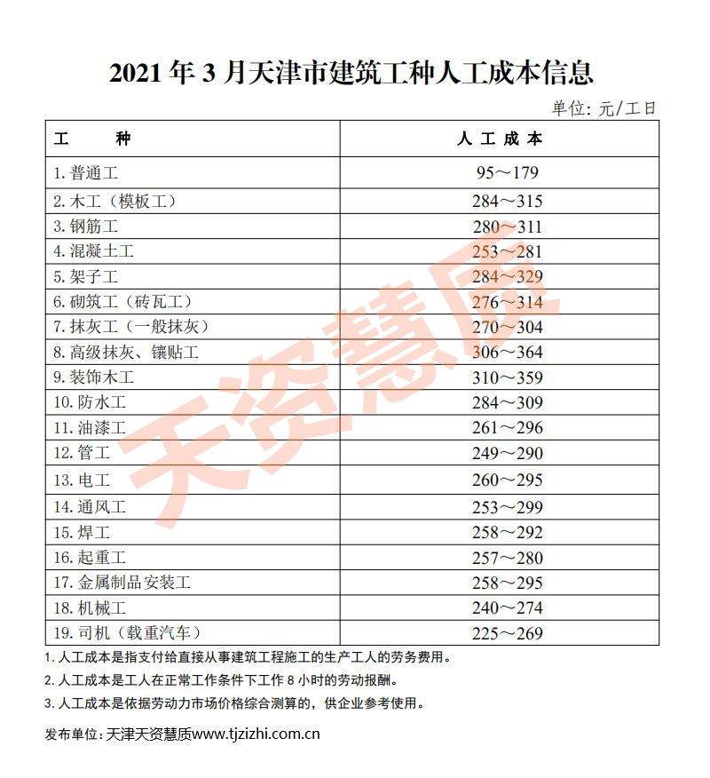天津建筑工种人工成本