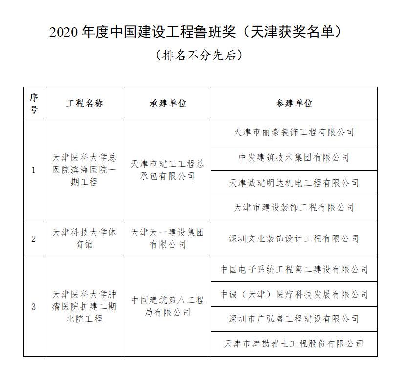 2020年度中国建设工程鲁班奖(天津获奖名单)