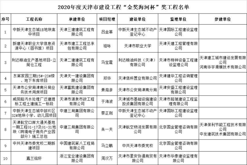 """2020年度天津市建设工程""""金奖海河杯""""奖工程名单"""