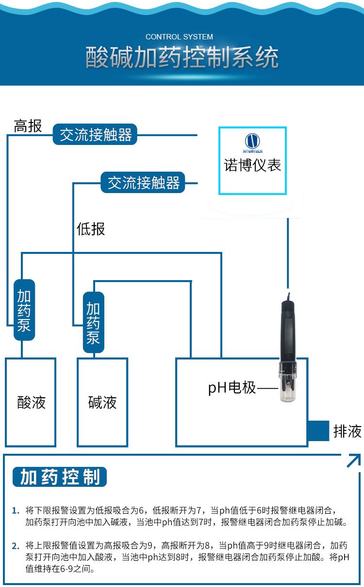 水产养殖溶氧控制器