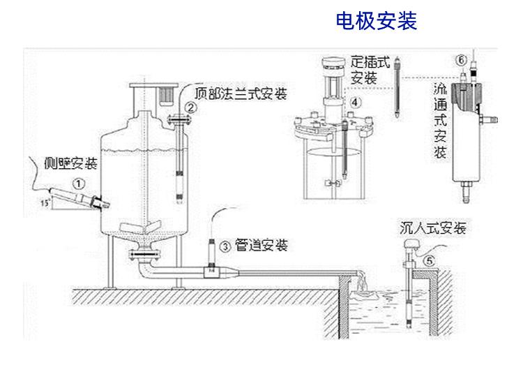 壁挂多参数水质检测仪表