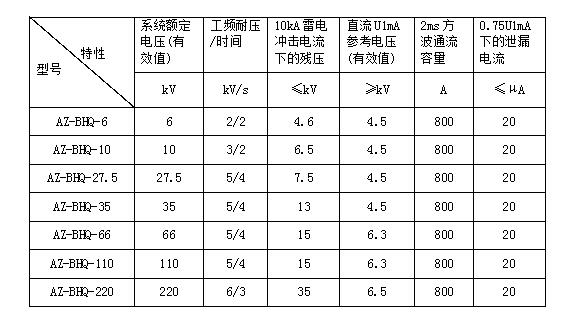 電纜護層保護器電氣特性表.jpg