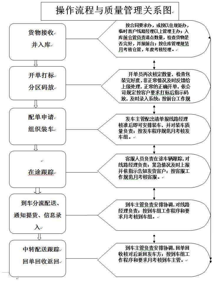 济南物流运输公司操作流程与质量关系管理图