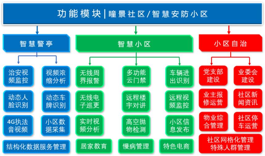 瞳景社区架构图.png