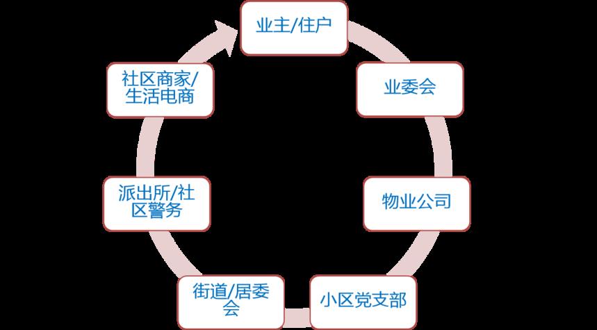 瞳景社区生态图.png