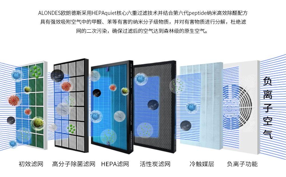 热烈庆祝欧朗德斯空气净化器再次中标深圳市福田学校采购-2.jpg