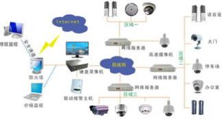 武汉安防监控系统