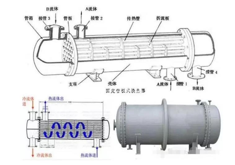了解管壳式换热器是如何工作的