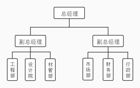 3组织架构.png