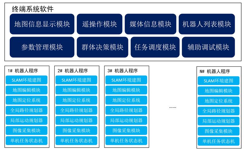 2_多机器人协作系统架构图.png