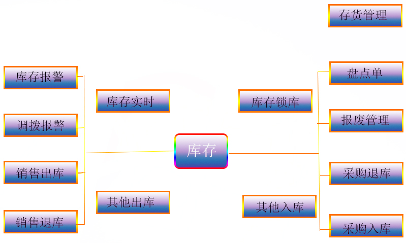 武汉仓库管理系统
