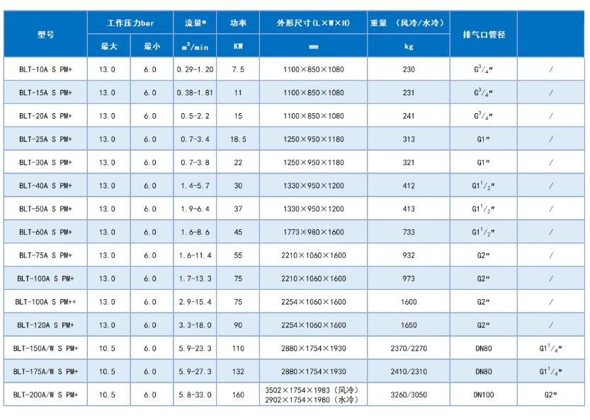BLT S 节能变频空压机_博莱特(上海)压缩机有限公司.png