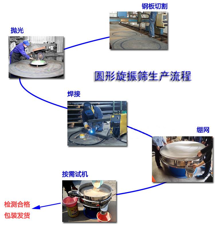 圆形摇摆筛分机生产流程