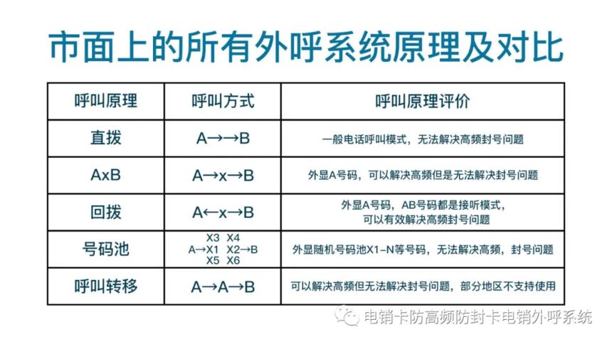 武汉电销外呼系统