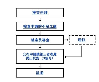 香港商标注册流程