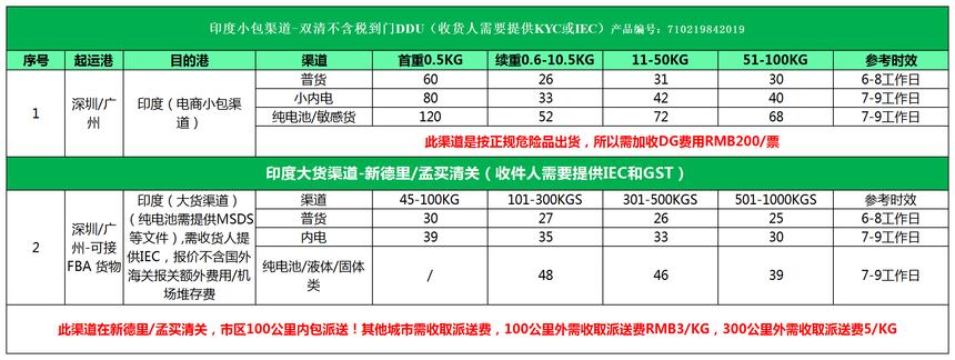 深圳印度小包DDU.png