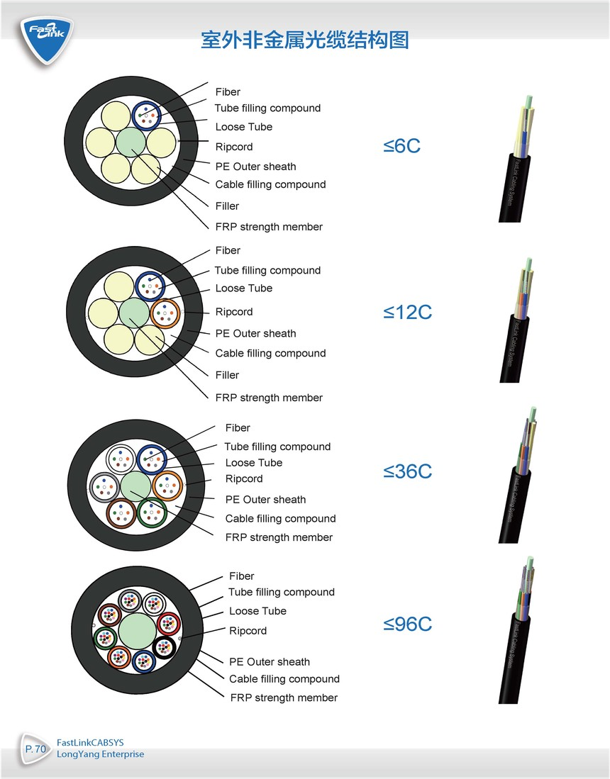 P070b 室外非金属光缆结构图(带开缆绳)- 原大.jpg