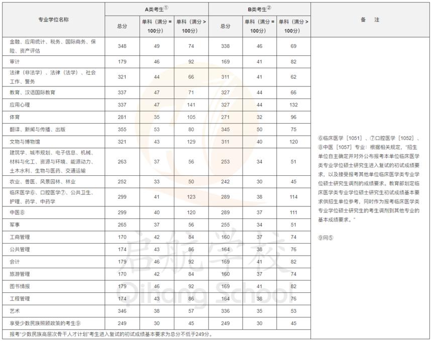 21国家线-专业-1.png