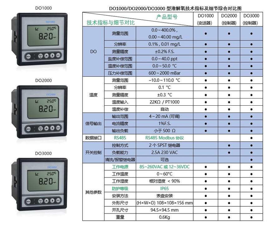 溶解氧在线分析仪-溶解氧测控仪及参数表系列.jpg
