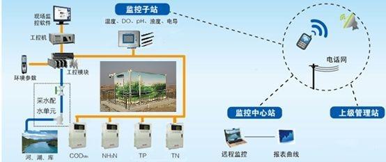 集装箱式水质站房系统拓扑图.jpg