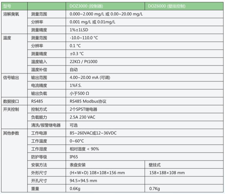 盘装式及挂壁式水中臭氧测控仪产品综合参数表.png