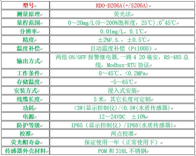 RDO-D206A(+S206A)溶氧仪参数表2.png