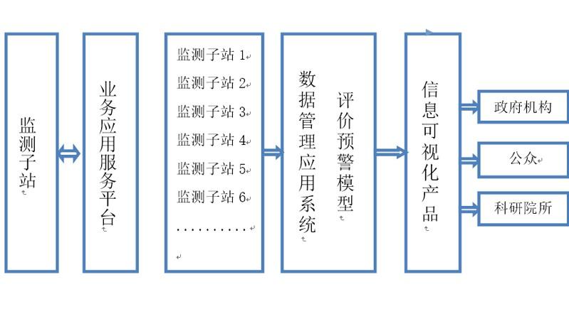 地下水信息平臺.jpg
