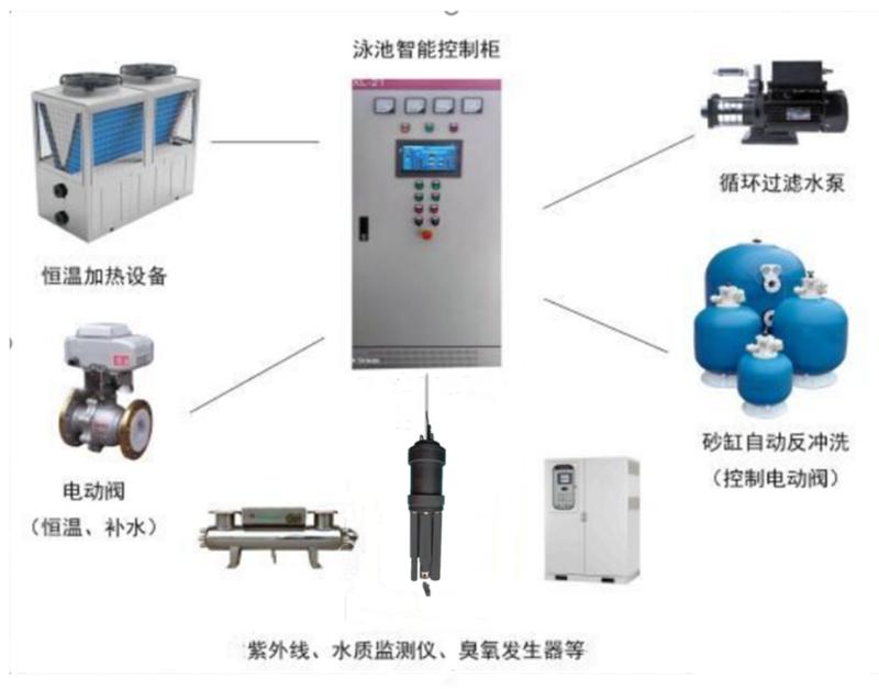泳池类循环水全自动控制系统设备方案.png