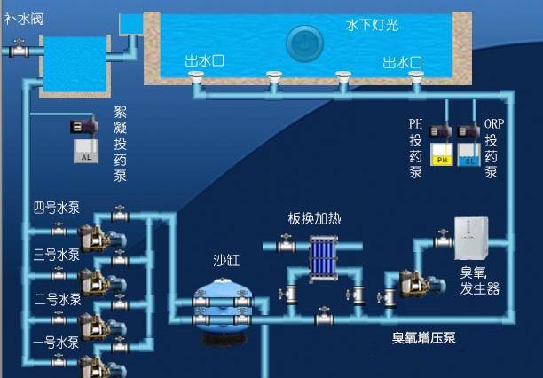 标准型恒温泳池水处理工艺设备图.png