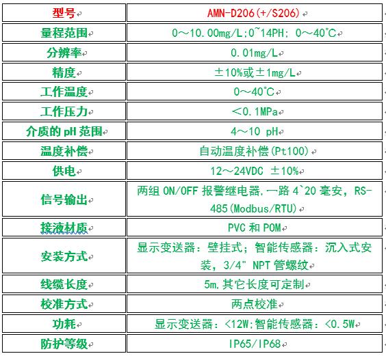 D206氨氮监测仪性能参数表.png