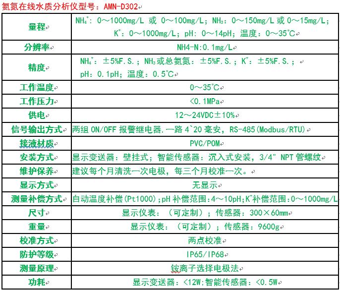 D302氨氮在线监测仪性能参数表.png