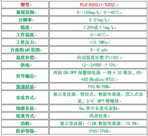氟离子及氯离子在线监测仪性能参数表.png