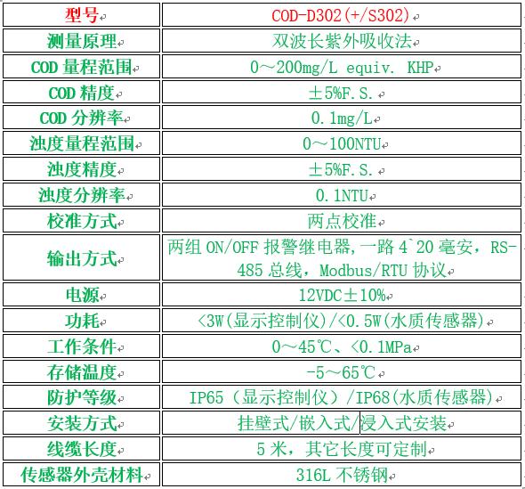 D302型COD在线监测仪性能参数表.png