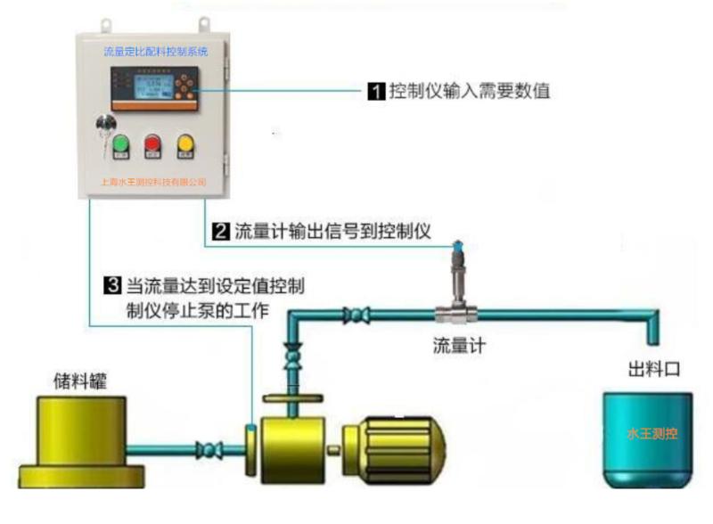液体流量批量自控式投配装置.png