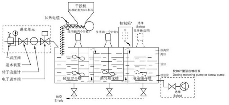 三槽式粉粉絮凝剂自动溶配系统工艺简图副本.png